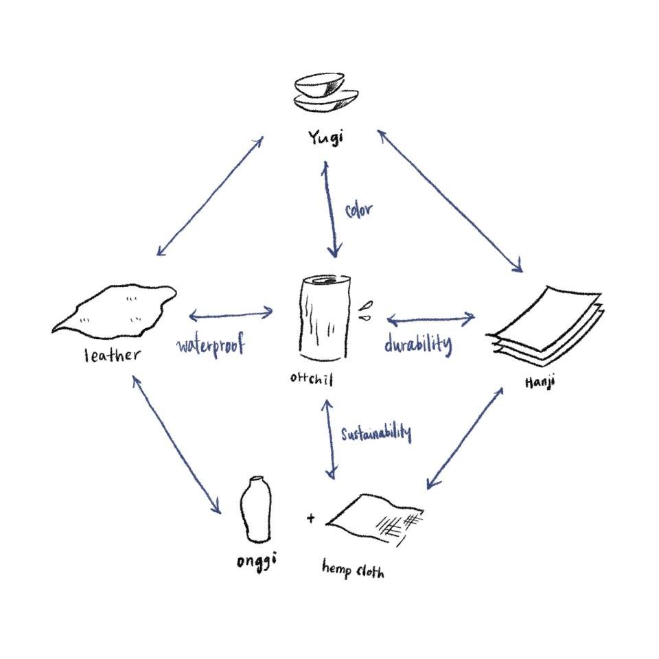 material diagram.jpg
